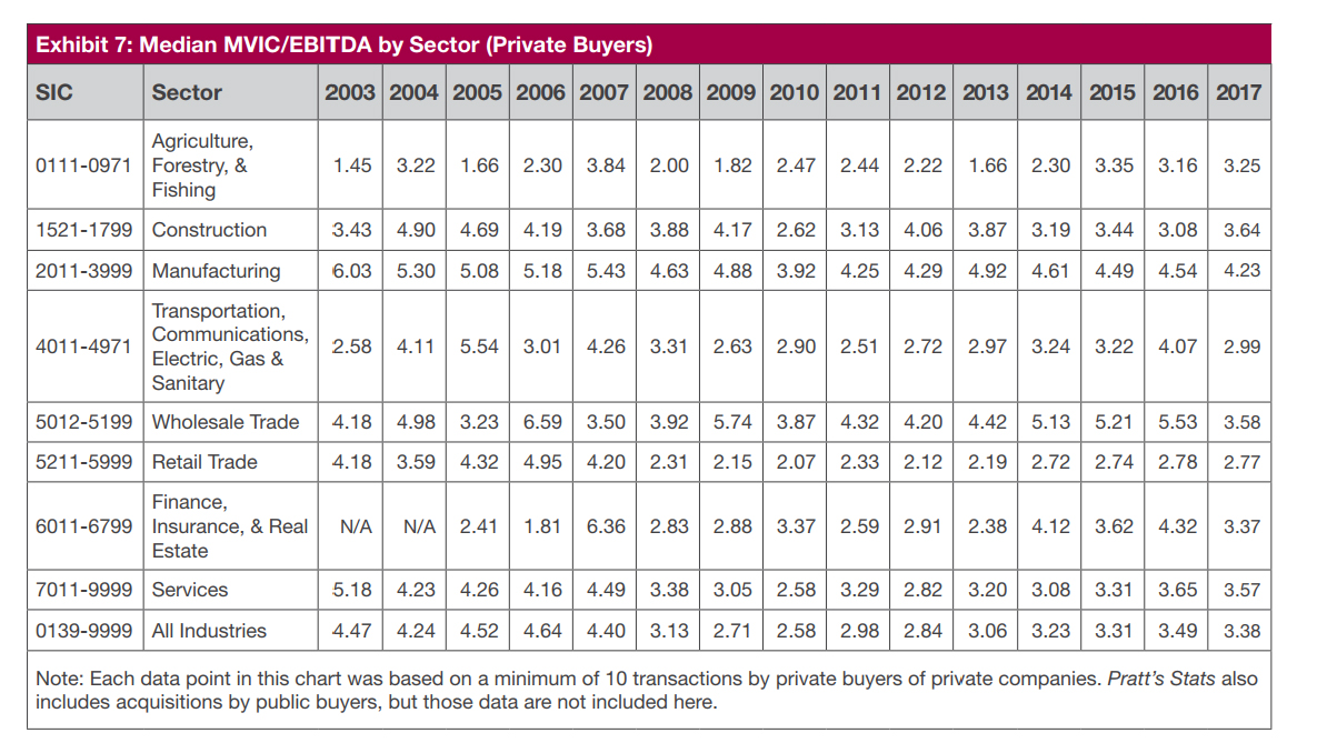 Valuation trends and profit margins by industry grimbleby coleman now here is a chart that shows the same multiple of ebitda for both public and private buyers for the most part purchases by public companies command nvjuhfo Gallery